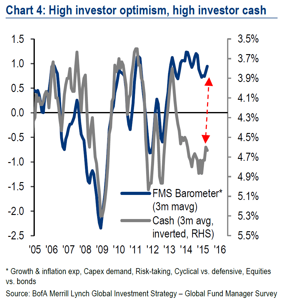 High Investor optimism