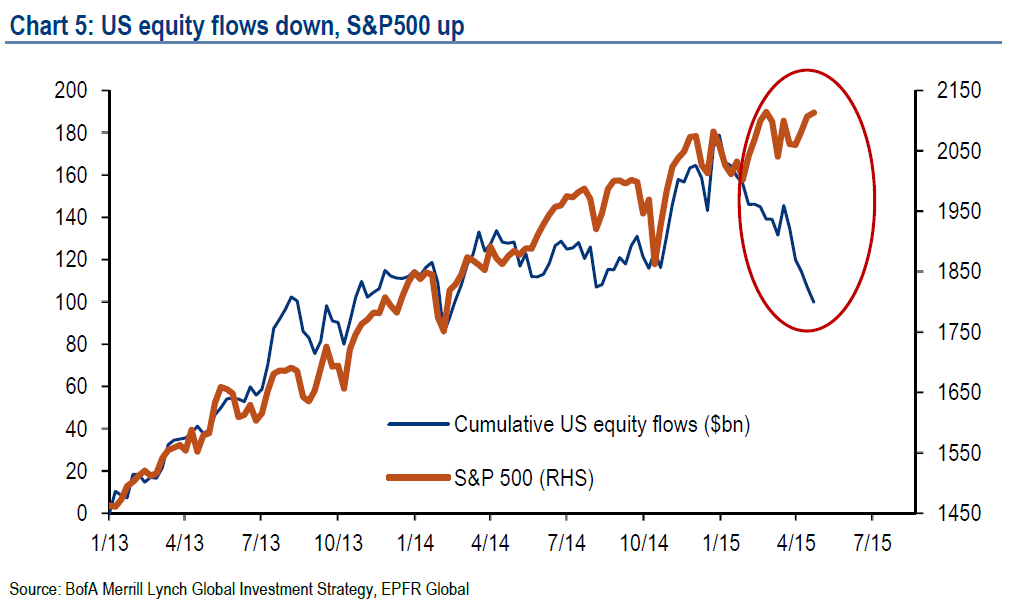 Equity flows down, S&P 500 UP